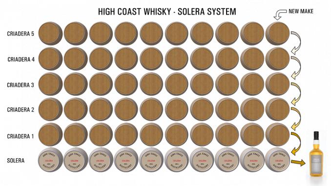 High Coast Whisky provar Solera lagring