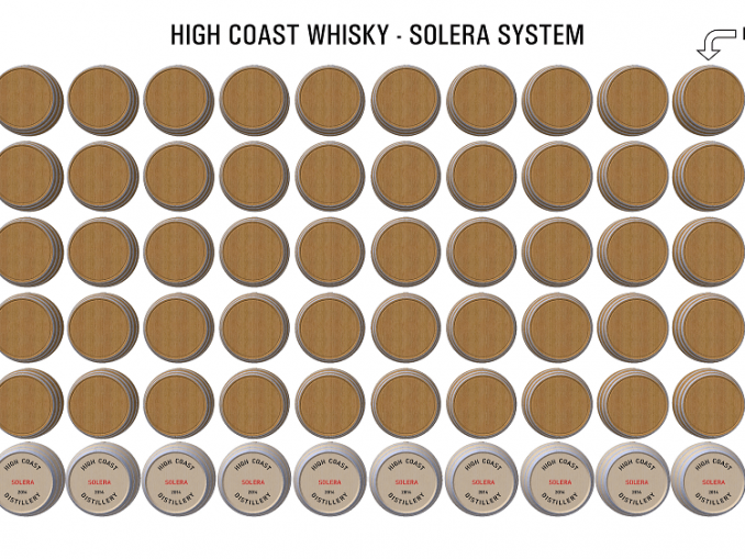High Coast Whisky provar Solera lagring